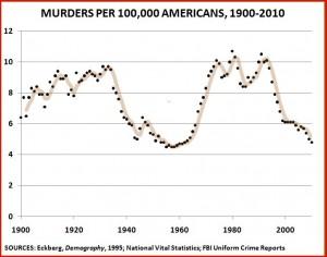 Homicides-1900-2010
